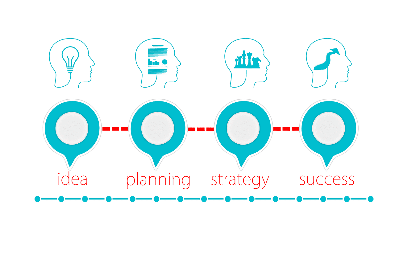 Why Project Life Cycle is Make you know About Everything Image